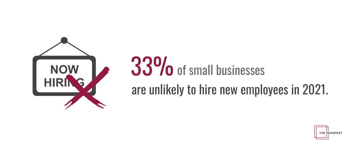 33% of small businesses don't plan to hire in 2021