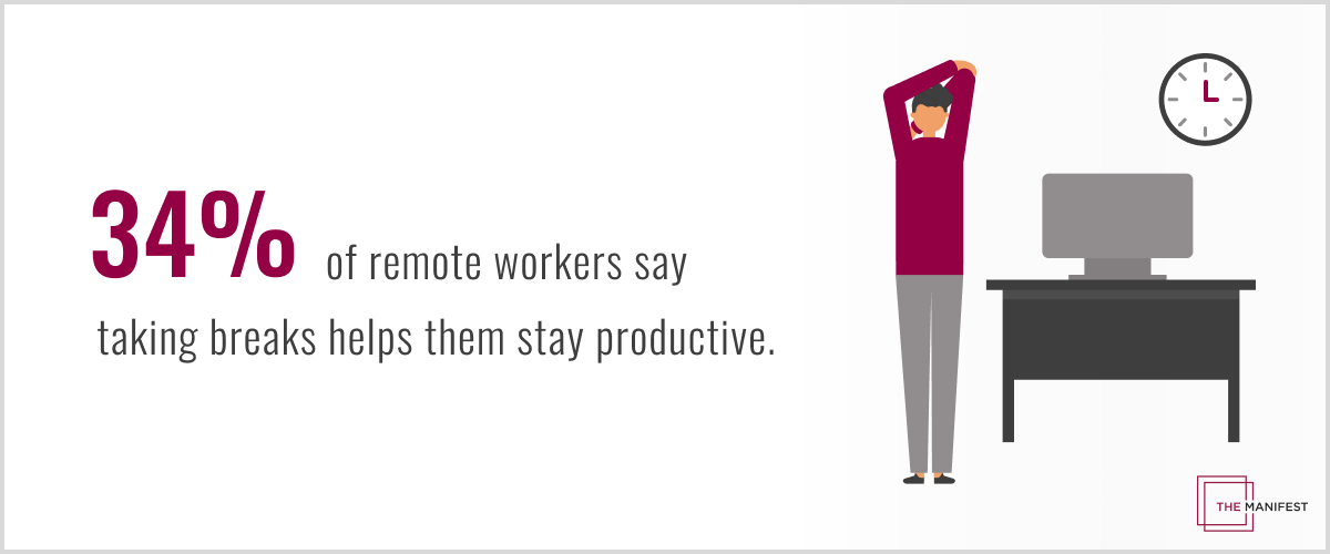 34% of remote workers say taking breaks helps them stay productive.