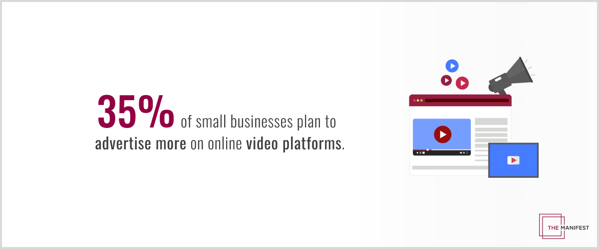 Over one-third of small businesses plan to increase their advertising on online video platforms in 2021.