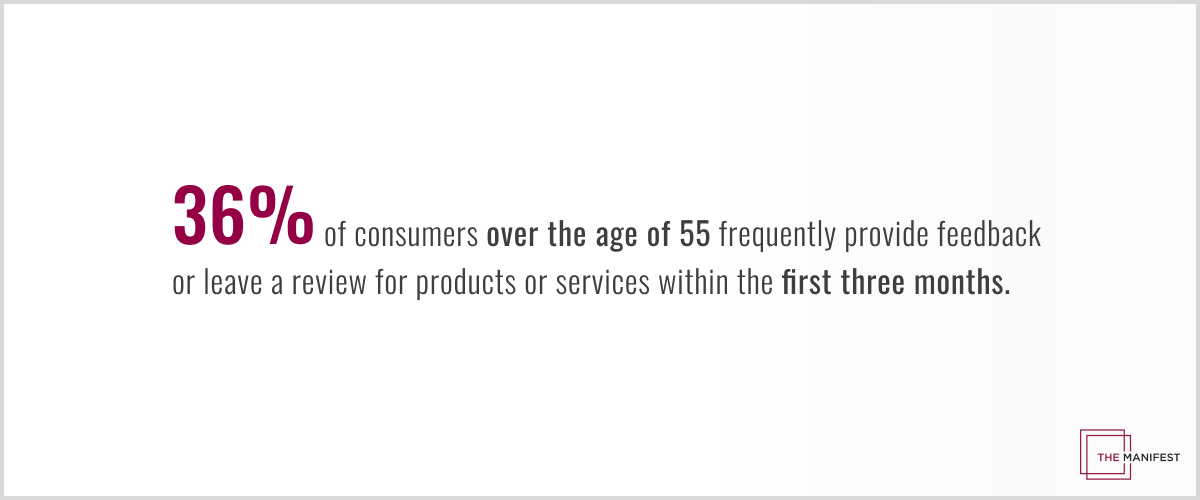 36% of consumers 55 years and older frequently provide feedback or reviews for online products or services within the first three months after making a purchase.