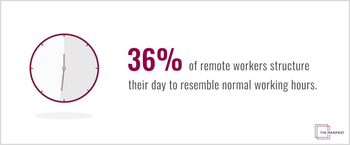 36% of remote workers structure their day to resemble normal working hours.