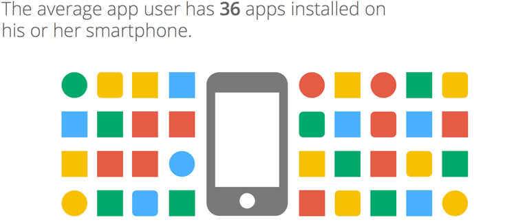 average app users has 36 apps installed on smartphone
