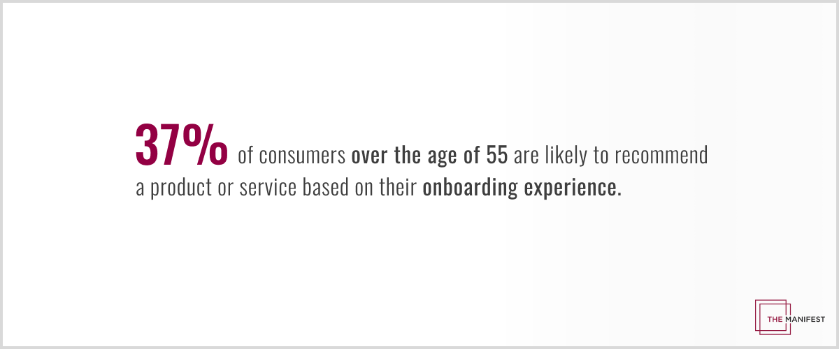 37% of consumers older than 55 are likely to recommend a digital product or service based on their onboarding experiences.