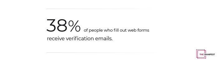 38% of people receive email verification links after submitting an online form.