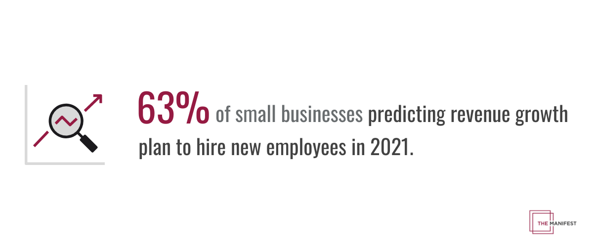 63% of small businesses predicting revenue growth plan to hire new employees in 2021.