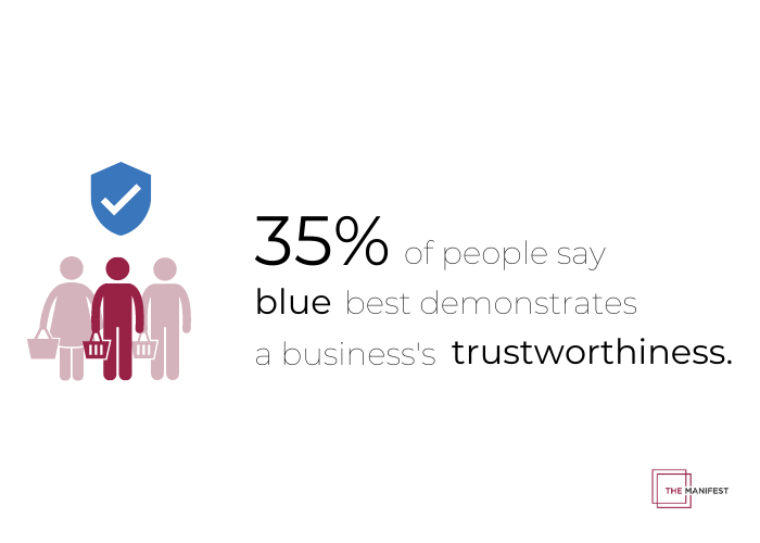 35% of people say blue is the color that demonstrates trustworthiness.
