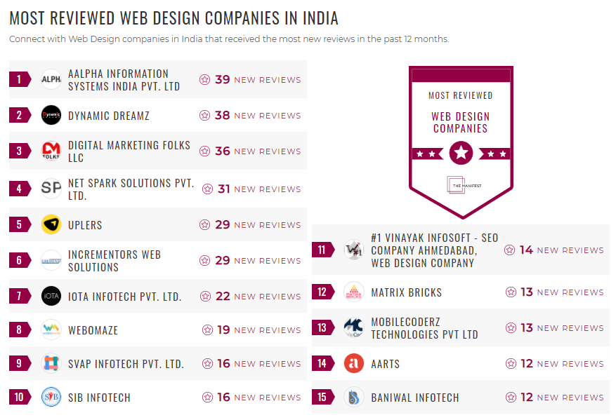 Most Reviewed Web Design Companies