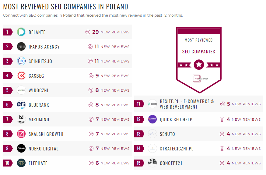 Most Reviewed SEO Poland