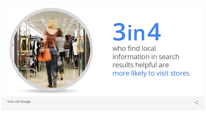3 in 4 who find local information in search results helpful are more likely to visit stores