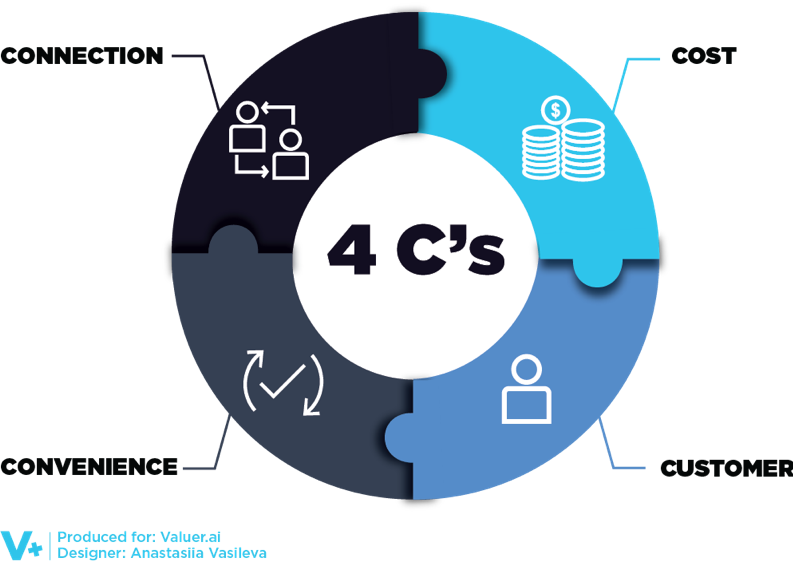 Graphic of 4 C's Listed Below