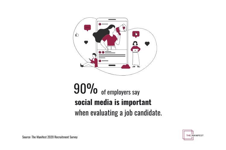 90% of employers say social media is important when evaluating a job candidate.