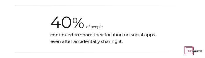 40% of people continued to share their location on social apps even after accidentally sharing it.