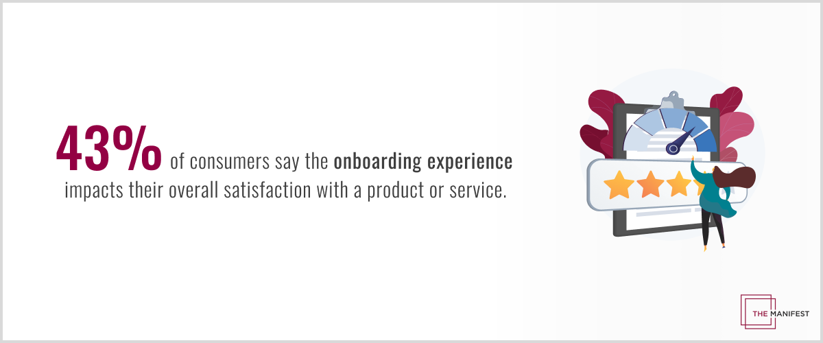 The onboarding experience impacts 43% of consumers' satisfaction with a product or service.