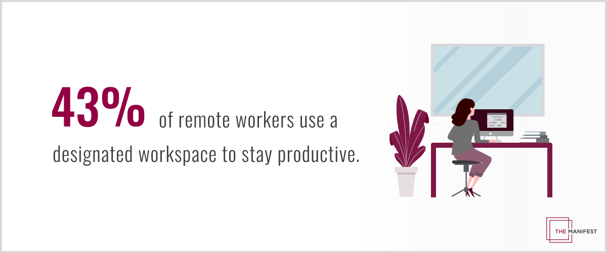 43% of remote workers use a designated workspace to stay productive