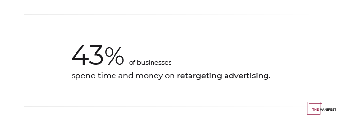 43% of businesses spend time and money on retargeting advertising.