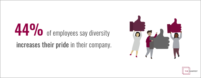44% of employees say diversity increases their pride in their company
