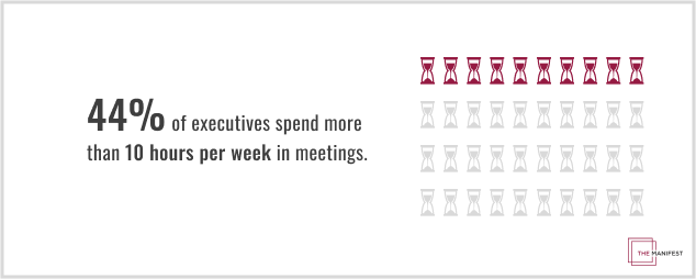 44% of executives spend more than 10 hours per week in meetings