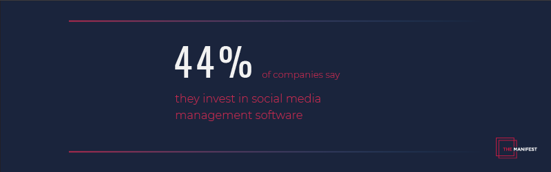 callout card showing data: 44% of businesses use social media management software