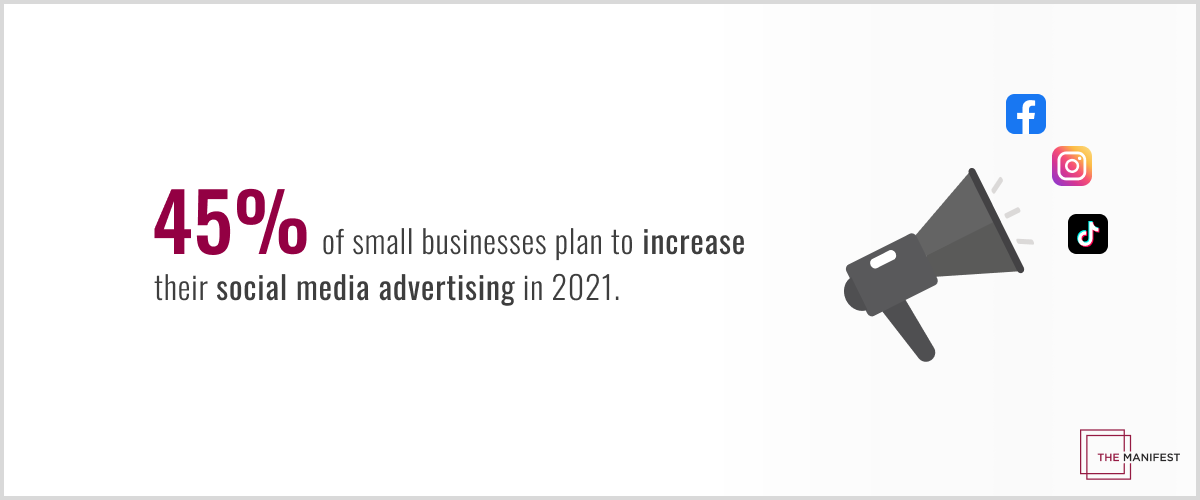 45% of small businesses plan to increase their social media advertising in 2021.