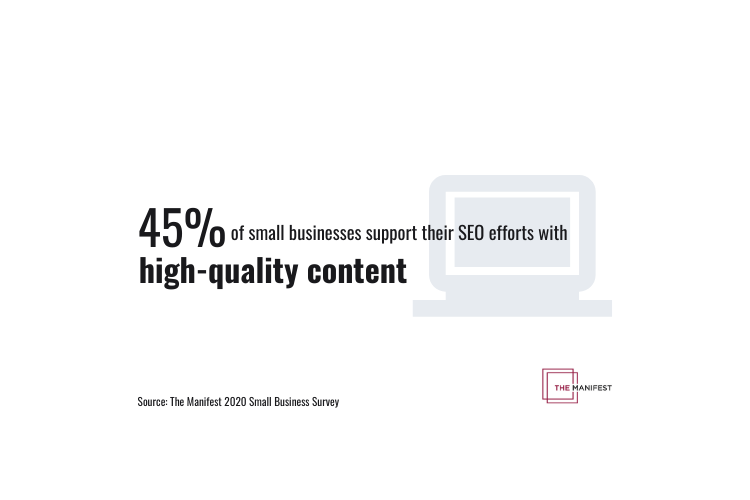 45% of small businesses support their SEO efforts with high-quality content