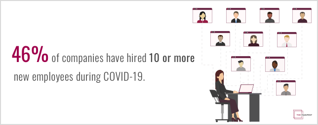 46% of companies have hired 10 or more new employees during COVID-19