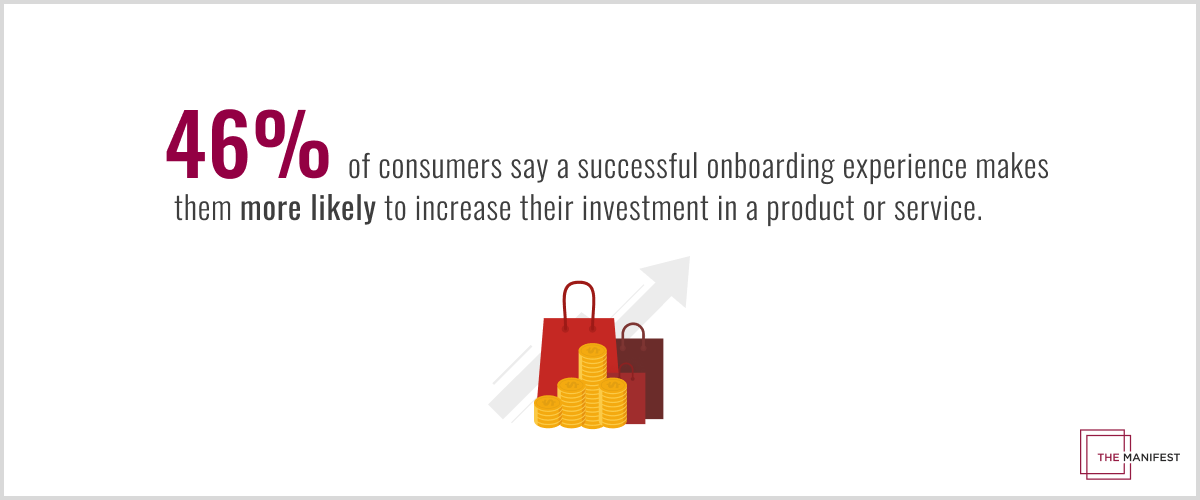 46% of consumers would be more likely to increase their investments in a product or service following a successful onboarding process.