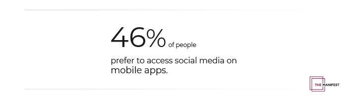 46% of people prefer to access social media on mobile apps.