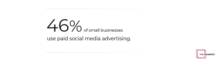 46% of small businesses use paid social media advertising.