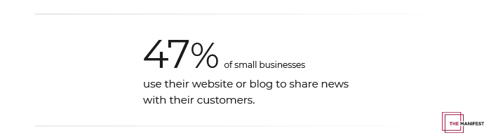 47% of small businesses use their website or blog to communicate with customers.