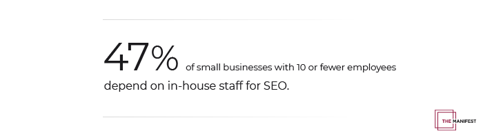 47% of small businesses with 10 or fewer employees depend on in-house staff for SEO