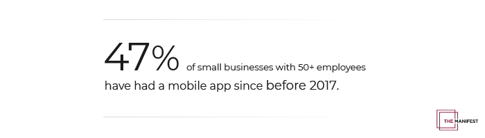 47% of small businesses with more than 50 employees have had a mobile app since before 2017