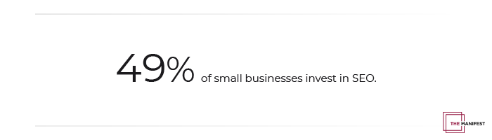 49% of small businesses invest in SEO.