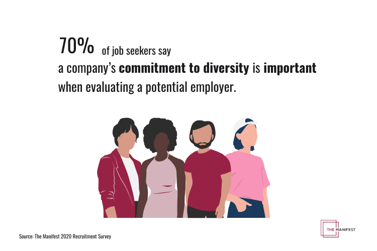 70% of job seekers say a commitment to DEI is important to them