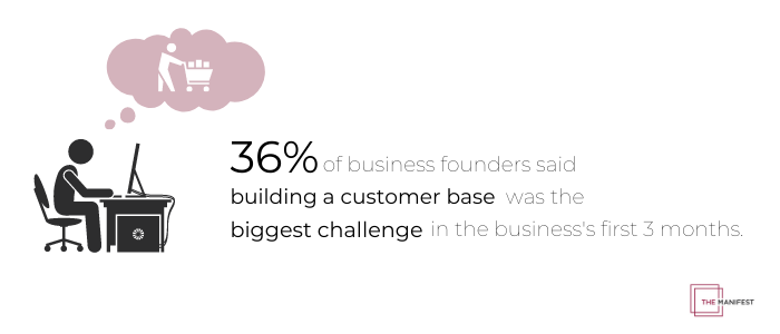 36% of business founders said establishing a customer base was the biggest challenge when starting a business.