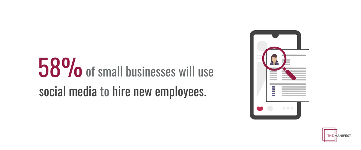 58% of small businesses use social media to hire employees