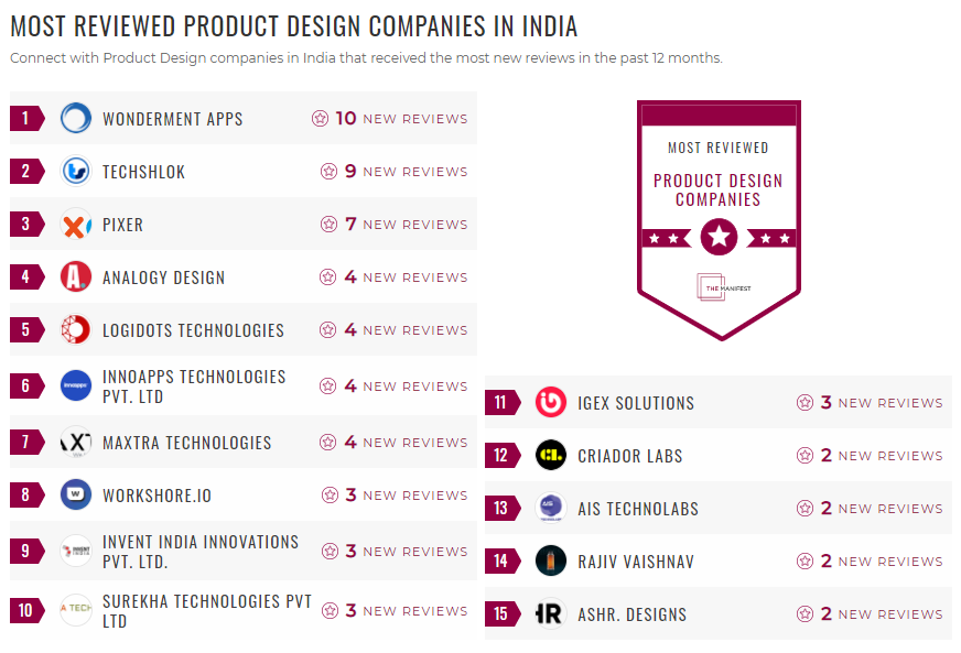 Most Reviewed Product Design Companies