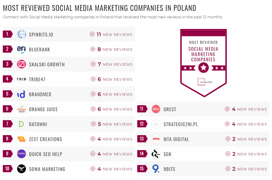 Most Reviewed SMM Poland
