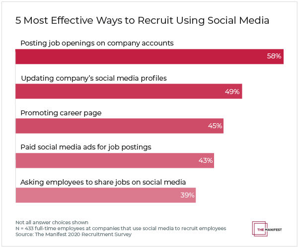 5 Most Effective Ways to Recruit Using Social Media