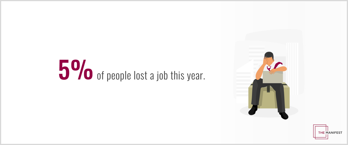 5% of people lost a job this year.