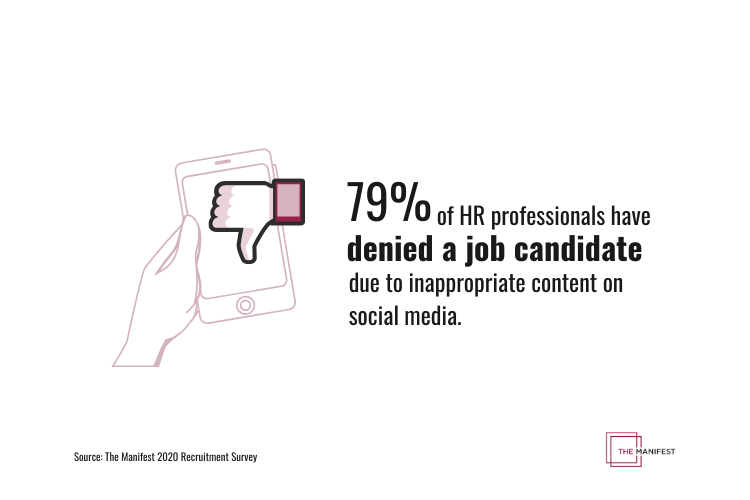 79% of HR professionals have denied a job candidate due to inappropriate content on social media.