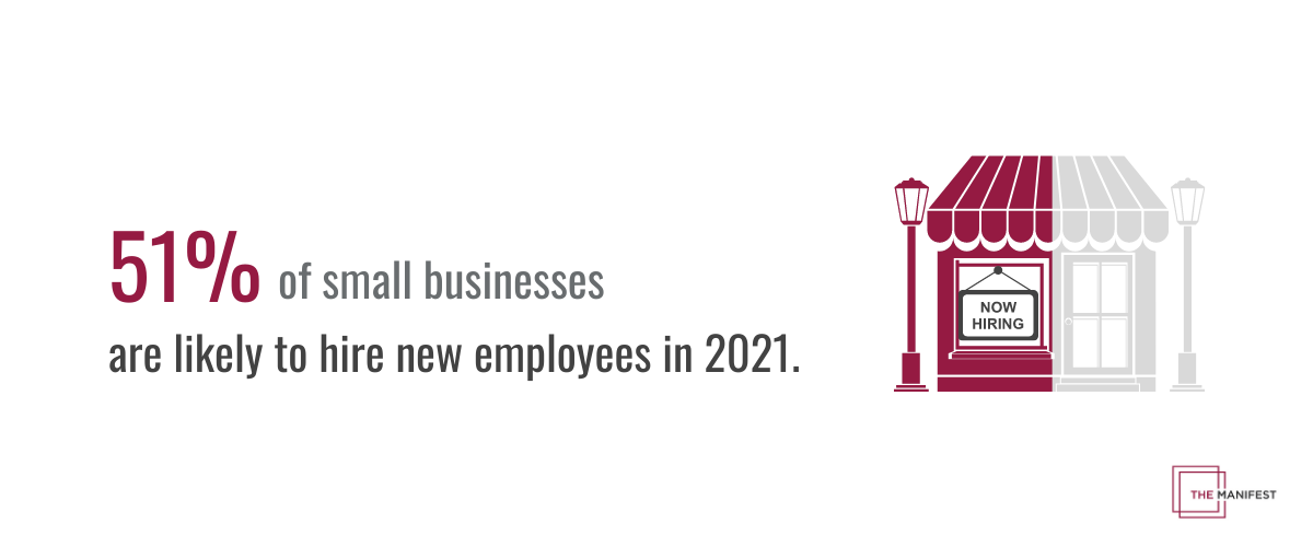 51% of small businesses plan to hire new employees in 2021