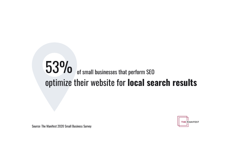 53% of small businesses that perform SEO optimize their website for local search results