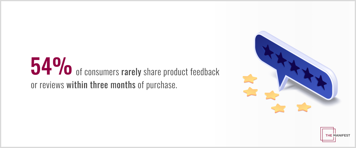 54% of consumers rarely share product feedback or reviews during the first three months after purchase.