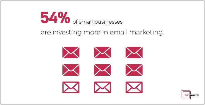 email marketing 54%
