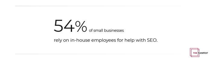 54% of small businesses depend on in-house staff for SEO