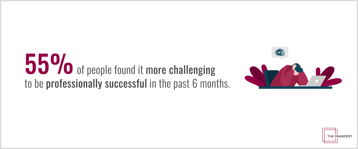 55% of people found it more challenging to be professionally successful in the past 6 months.