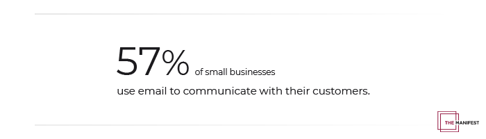 57% of small businesses use email to communicate with consumers.