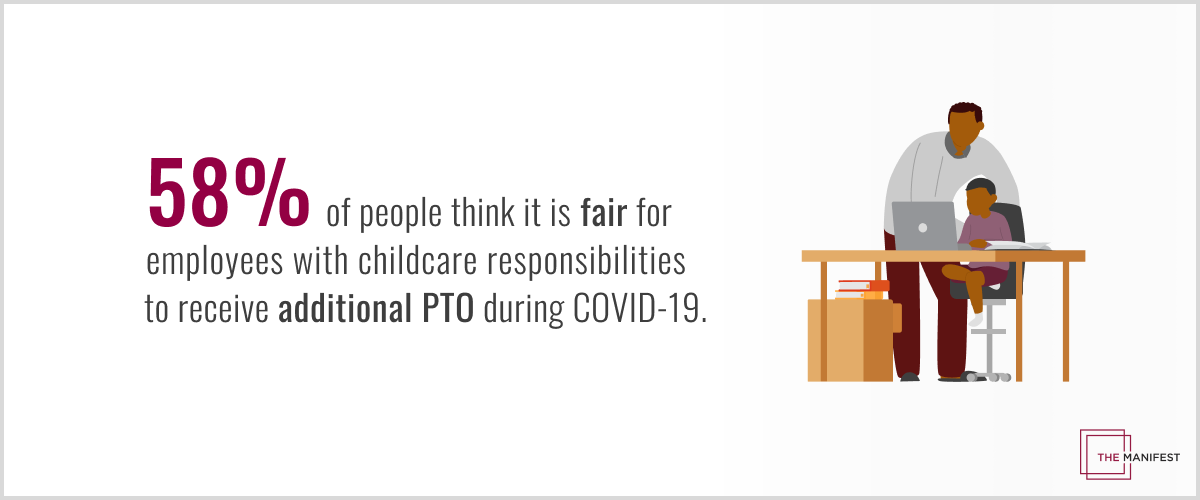 58% of people think it is fair for employees with childcare responsibilities to receive additional PTO during the COVID-19