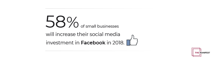 58% of small businesses will increase their social media investment in Facebook in 2018.