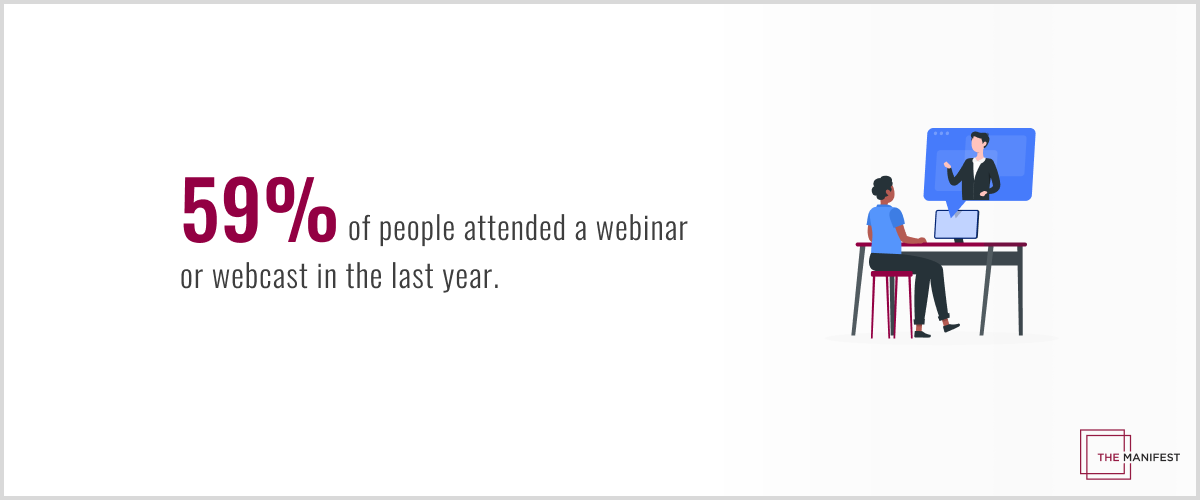 59% of people attended a webinar or webcast in the last year.